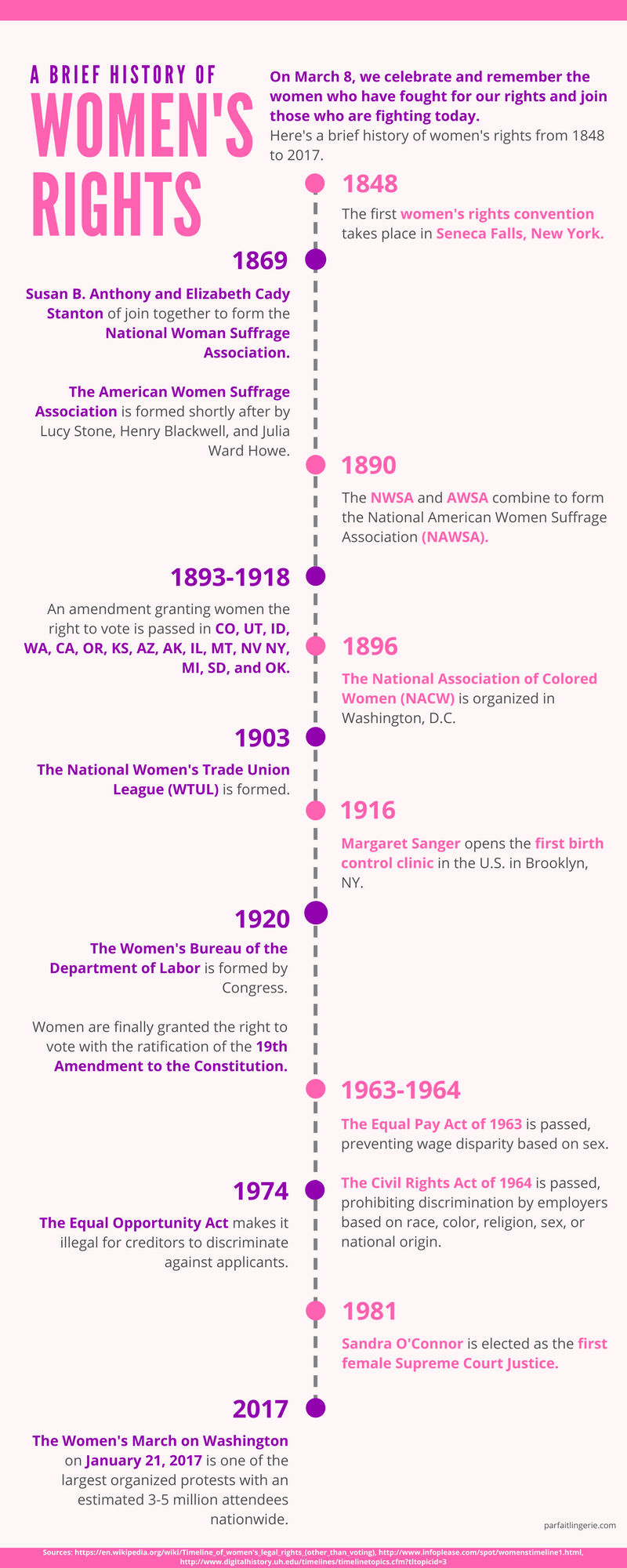 a history of women rights Women's rights to money of their own have changed drastically throughout  history this timeline gives a summary of some of the turning points in us history.